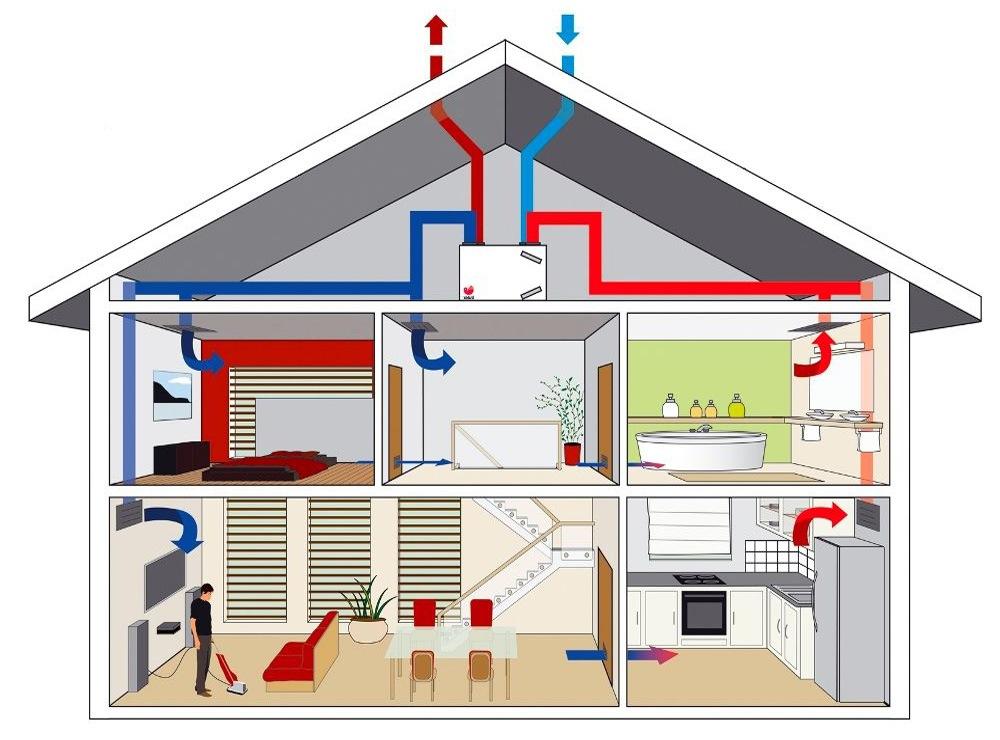 werking-ventilatie-systeem